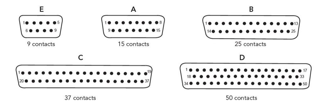 Hermetic D-sub connectors